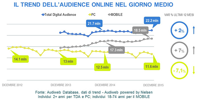 trend audience online giorno medio