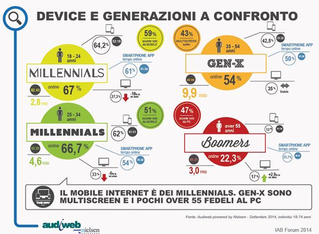 device-generazioni-2014