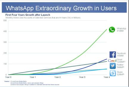 grafico-whatsapp-il-potere-delle-conversazioni